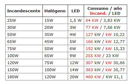 Luces led equivalencia for Tabla equivalencia led vatios