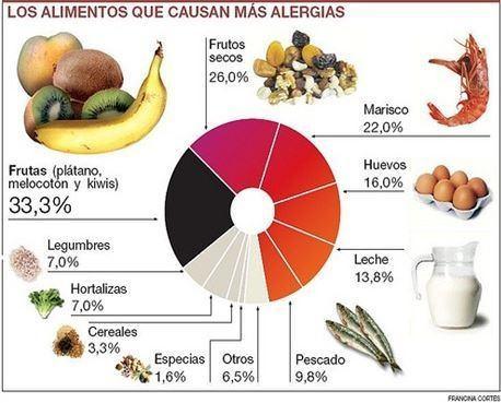 alergias-alimentarias.jpg